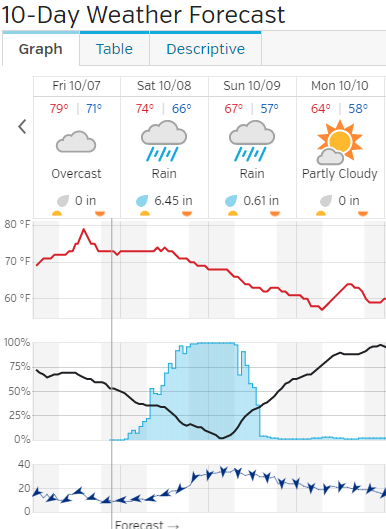 Norfolk International  VA  23501  Forecast   Weather Underground.png